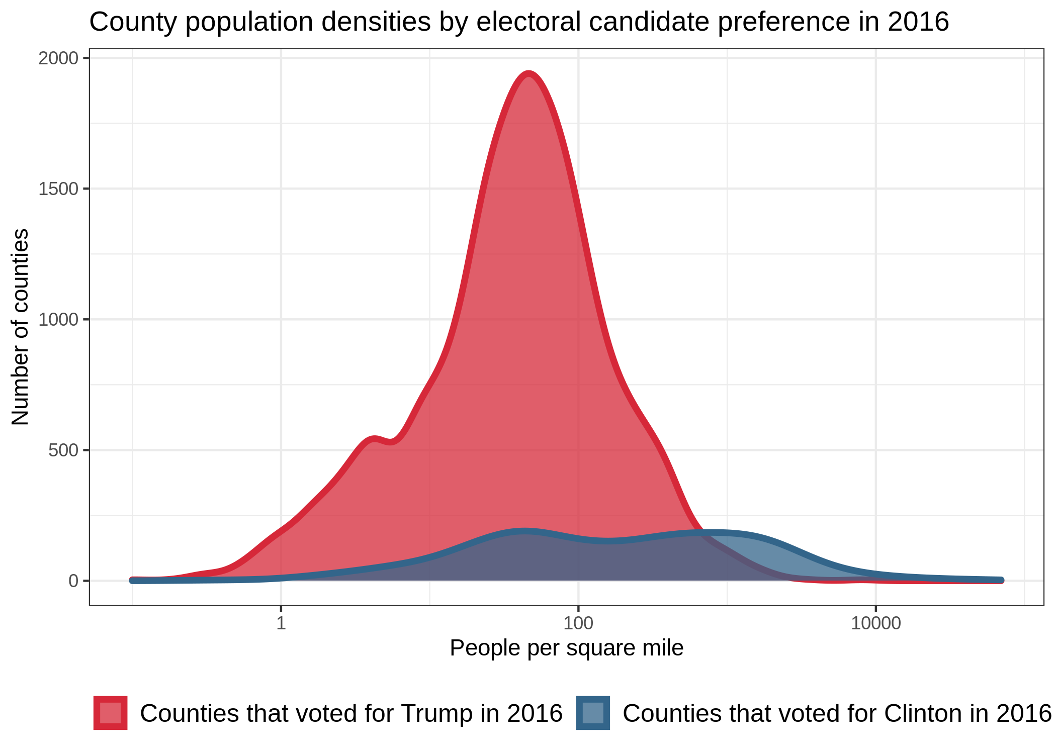 A plot showing the distribution of county population densities by 2016 presidential candidate preferece